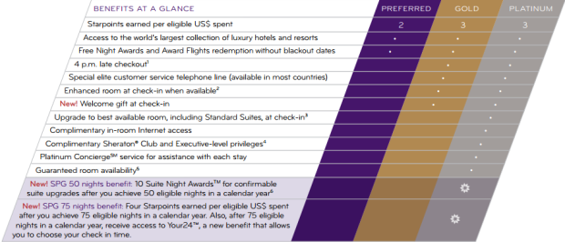 SPG Membership Chart
