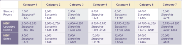 SPG redemption chart